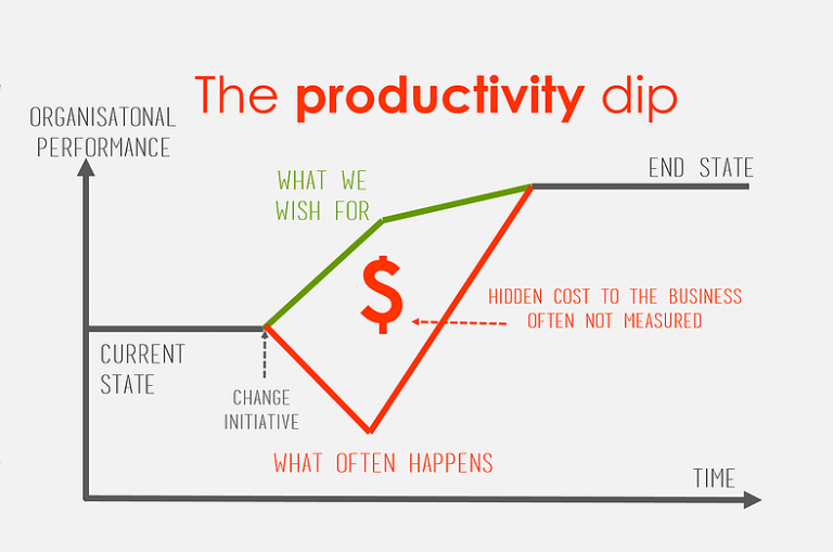 The productivity dip