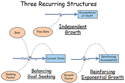 Three Recurring Structures