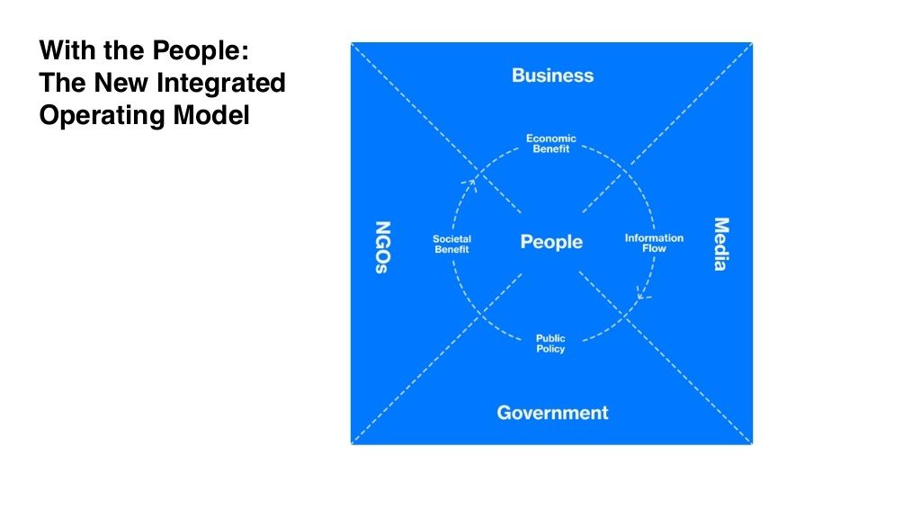 With the People: The New Integrated Operating Model