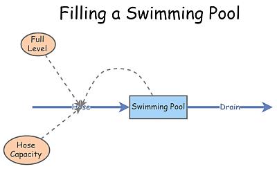 Filling a Swimming Pool