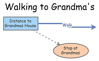 Walking to Grandma's