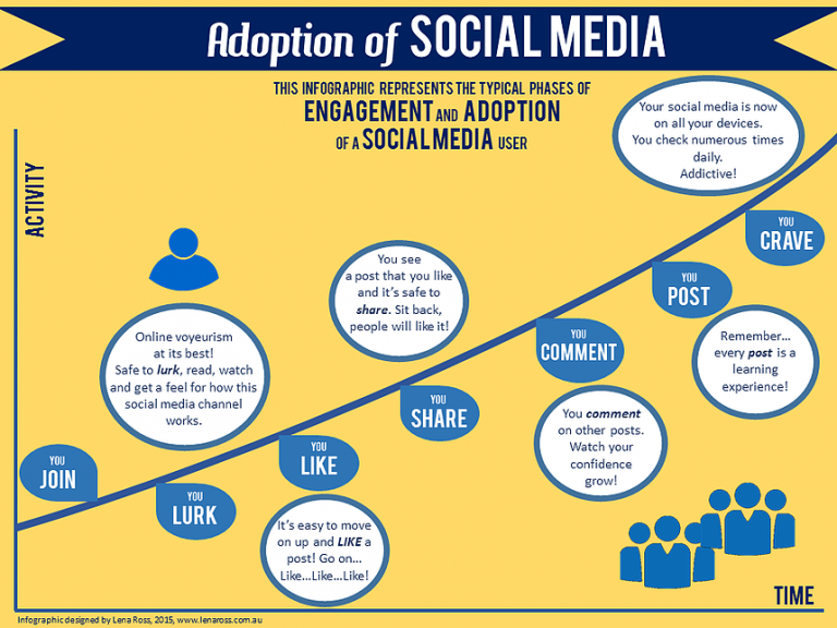 Adoption of social media