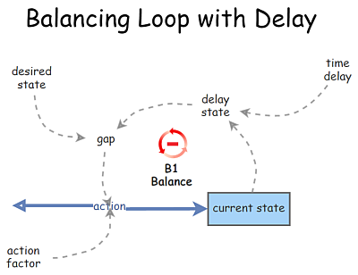 Balancing Loop with Delay
