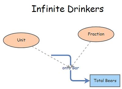 Infinite Drinkers