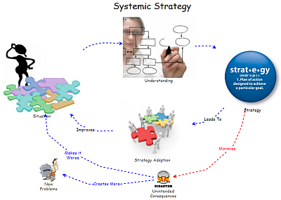Systemic Strategy
