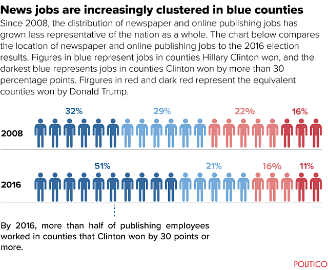 News jobs are increasingly clustered in blue counties