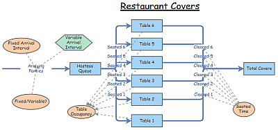 Restaurant Covers