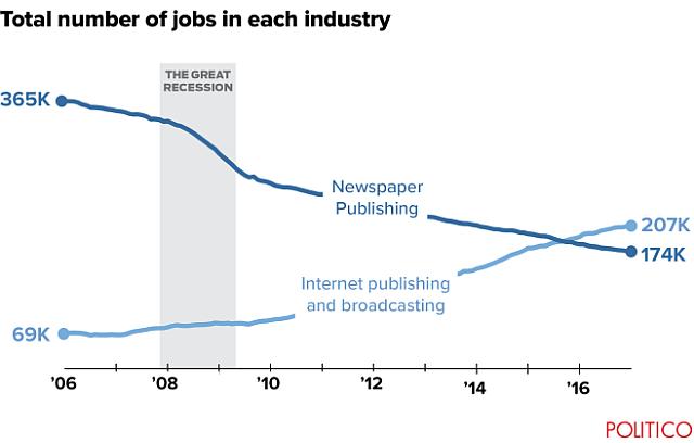 Total number of jobs in each industry