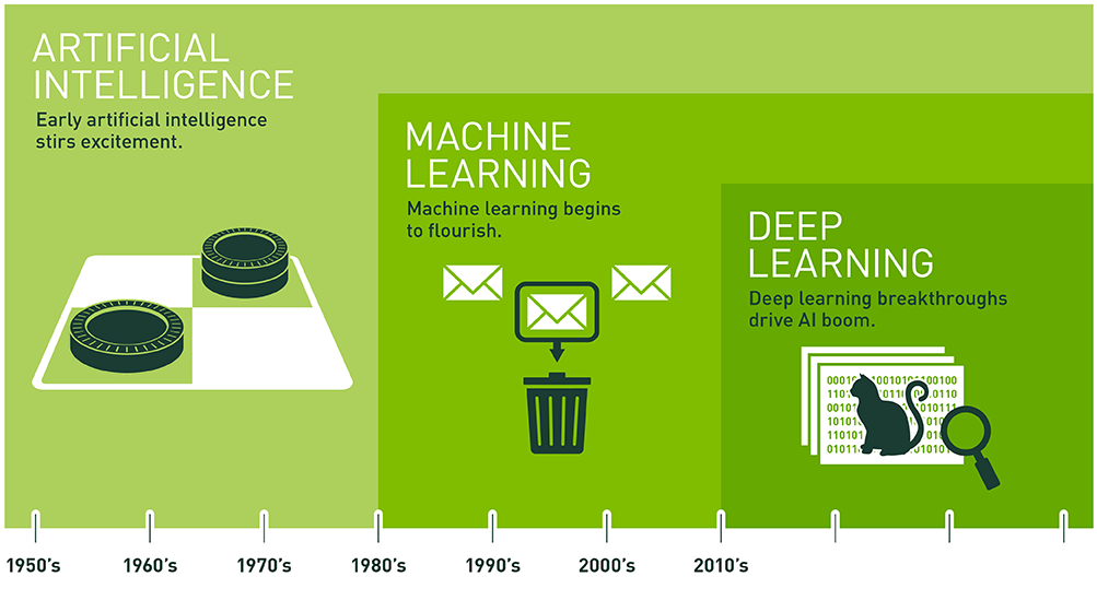 Artificial intelligence (AI), machine learning, and deep learning (NVIDIA blog)