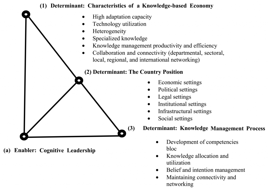 Conceptual model of the main determinants and enabler of knowledge-based economy development at a national level