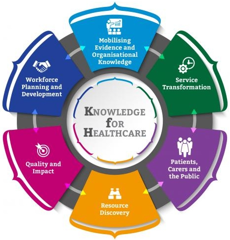 Knowledge for Healthcare