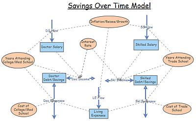Savings Over Time