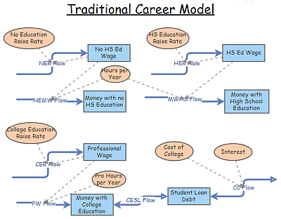 Traditional Career Model