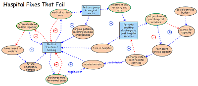 Hospital Fixes That Fail