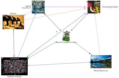 World2 Model of World Dynamics