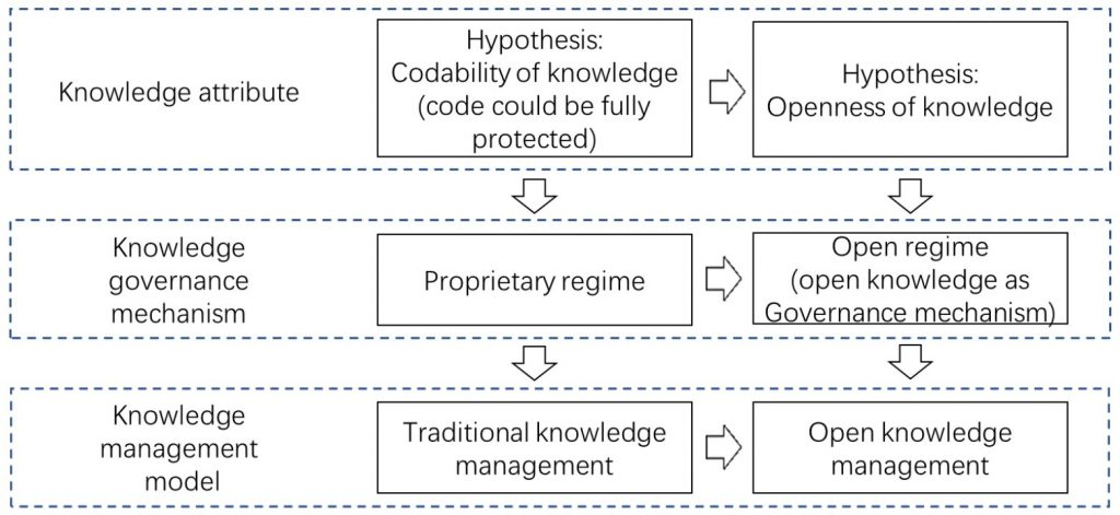 Evolution of open knowledge management