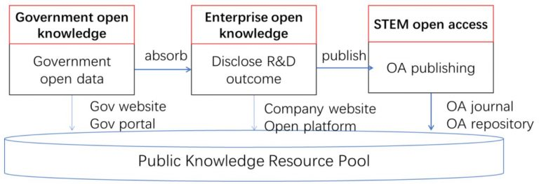 Open knowledge chain across different sectors