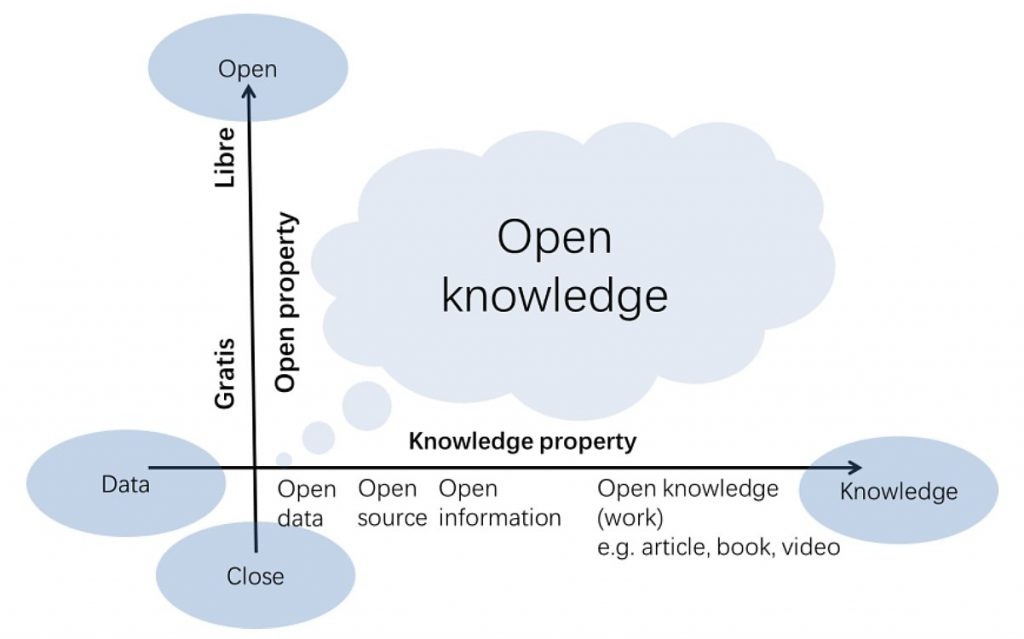 Properties of open knowledge