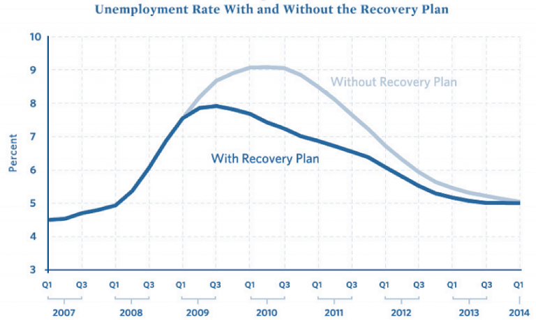 The Obama administration's predictions for the effects of the recovery plan