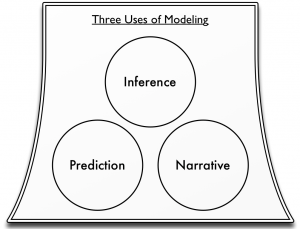Three uses of modelling