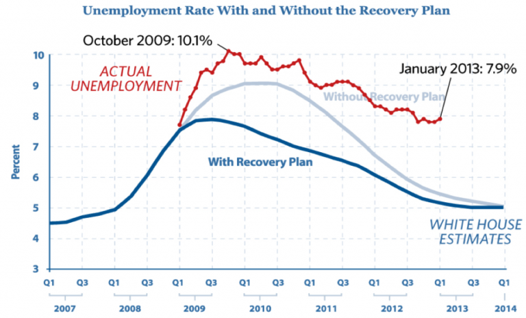 Unemployment predictions versus reality (The Heritage Foundation 2013)