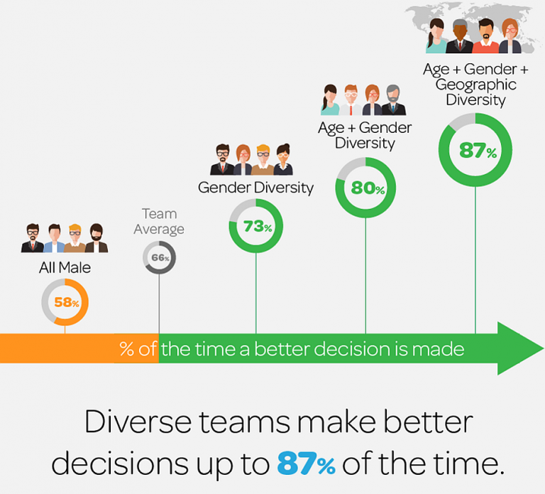 Hacking Diversity with Inclusive Decision Making