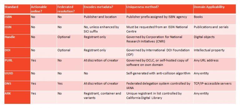 Identifier standards