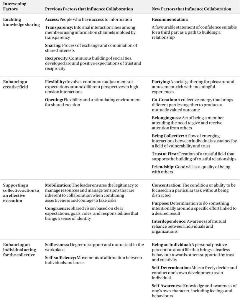 Factors that influence collaboration around four intervening factors