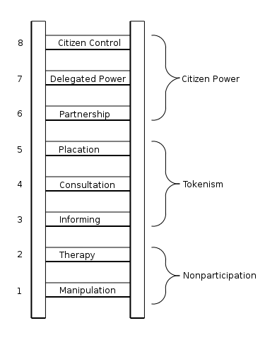 Eight rungs on the ladder of citizen participation