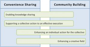Prevalence of collaboration factors considering the convenience sharing and community building approaches