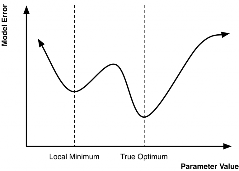 An illustration of local and global minimum for an optimization problem involving a single parameter