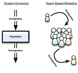 Two paradigms for modeling a population: System Dynamics and Agent Based Modeling