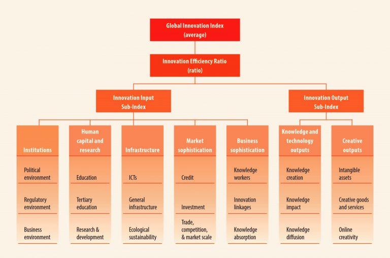 Global Innovation Index Framework