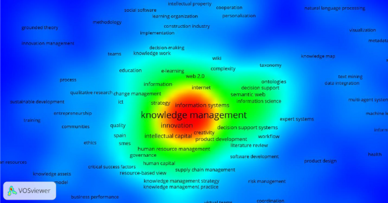 Network of keywords on the topic of knowledge management presented by VOSviewer