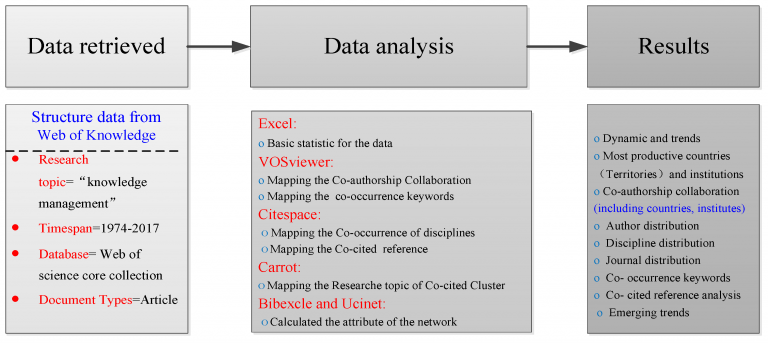 Research methodology used in the Wang et al. study