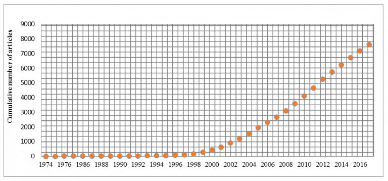 Cumulative growth in knowledge management publications, 1974–2017