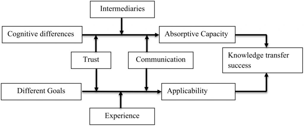 How different characteristics of knowledge transfer relate in the context of academic engagement