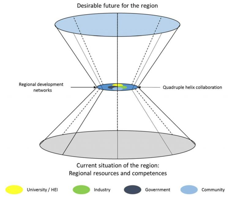 Double-Coin Model of Knowledge-Based Regional Development
