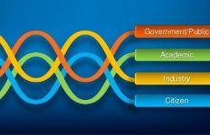 Quadruple helix model of innovation