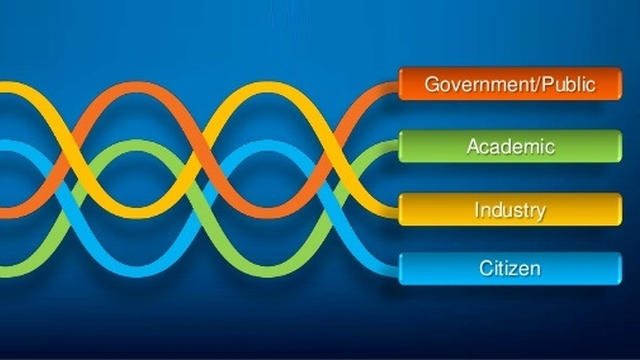 Quadruple helix model of innovation