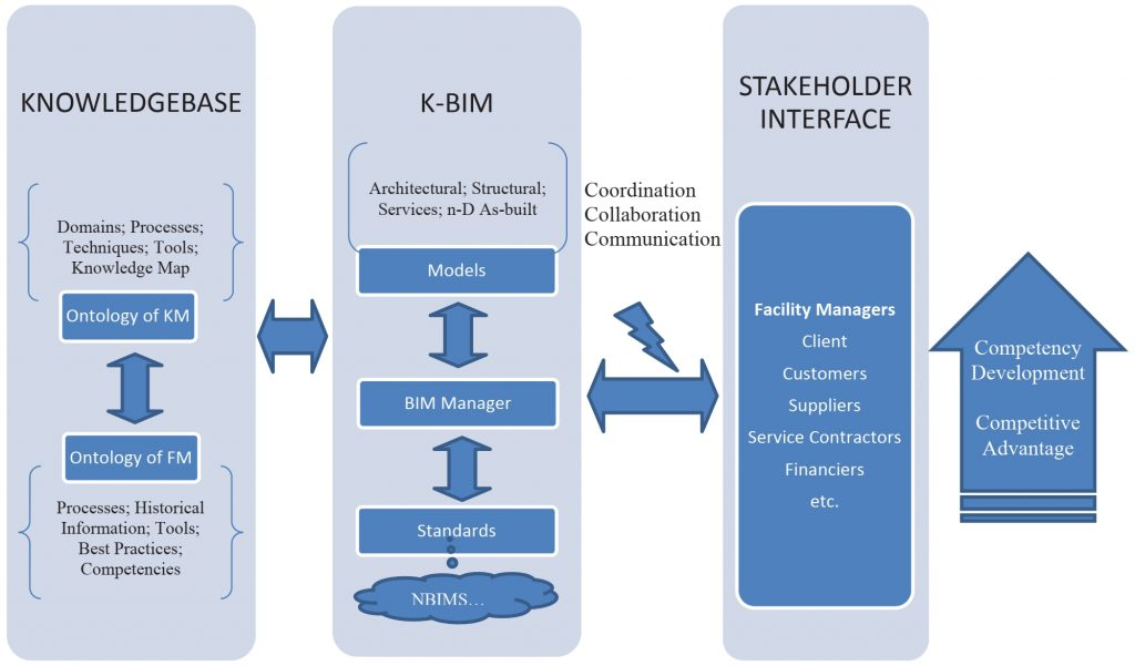 Concept map of K-BIM framework for facility management