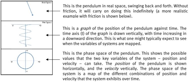 Phase space of a pendulum