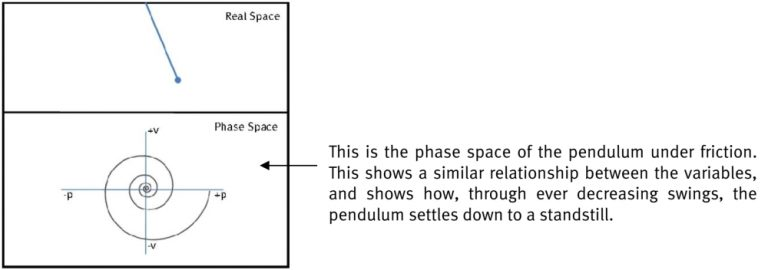 Phase space of a simple pendulum under friction