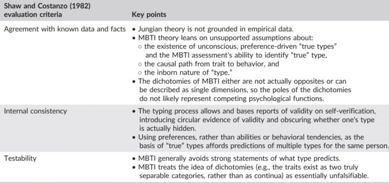 Evaluation of the validity of the MBTI