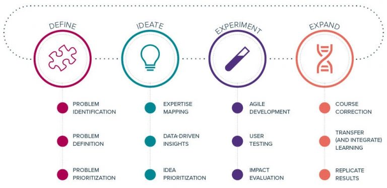 The four phases and twelve steps of People-Led Innovation
