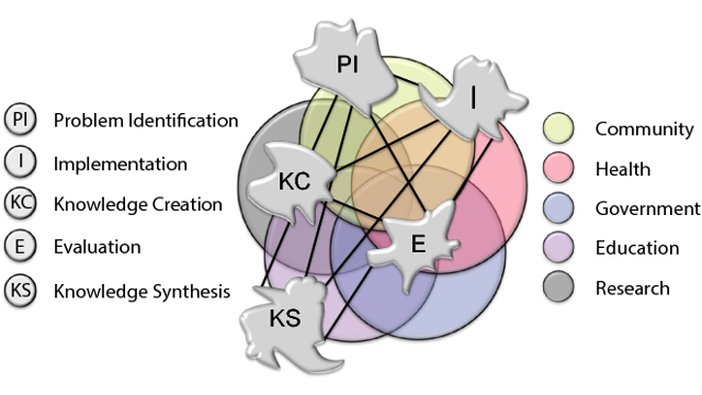 The Knowledge Translation Complexity Network (KTCN) model