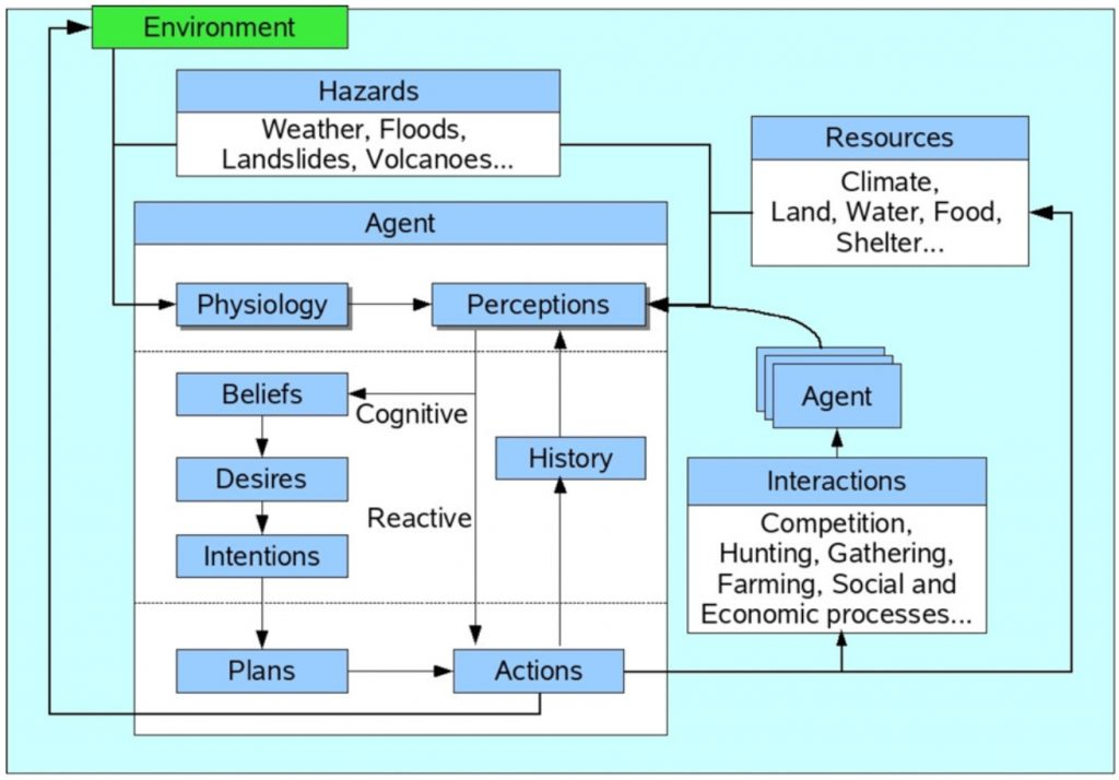 Factors affecting adaptive agents in geographical analysis