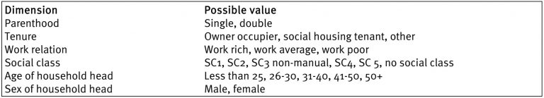 Tabular representation of socio-economic system with six dimensions