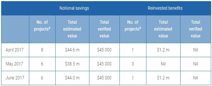 Estimated and verified financial benefits associated with Reinventig the ATO projects in Resource Forum reports, April to June 2017