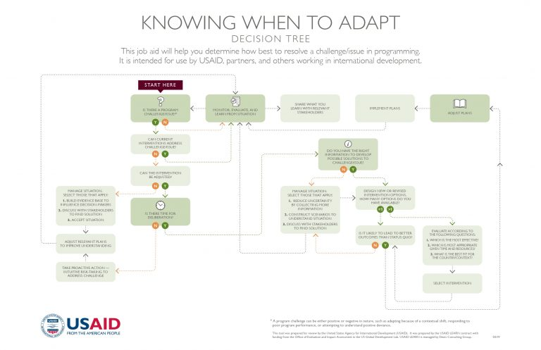 Knowing when to adapt